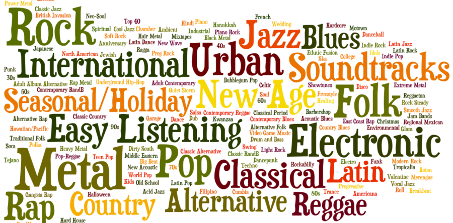 Music Genres Quiz